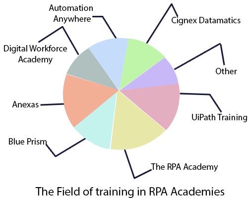 RPA Academy