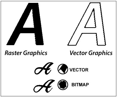 Representation of graphics