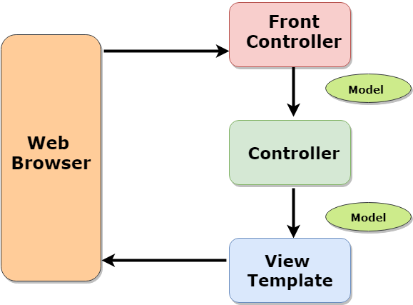 Spring MVC Front Controller