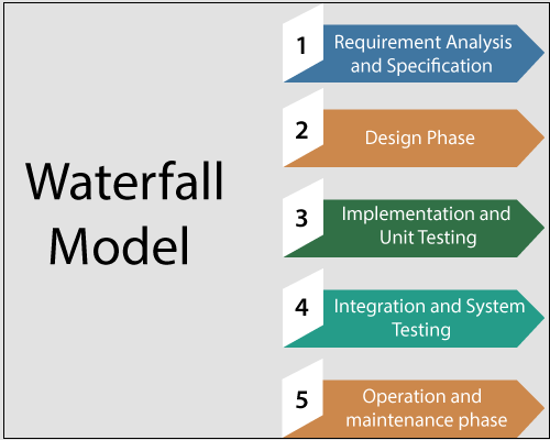 Waterfall Model in Software Engineering