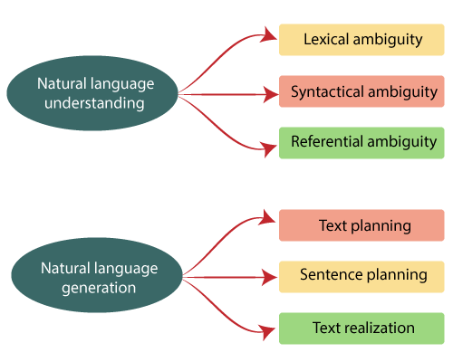 What is NLP 1