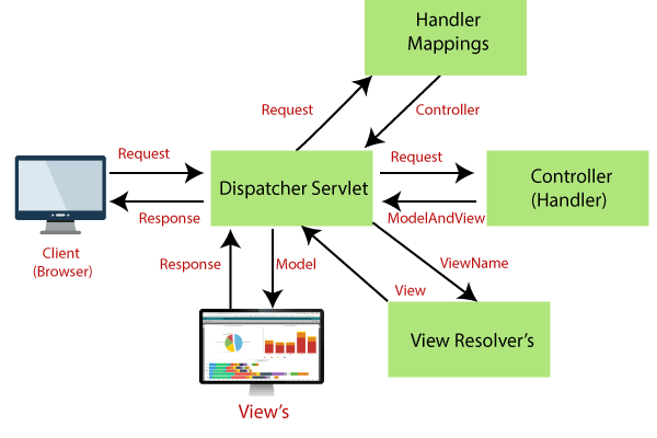 Work Flow of Spring Web MVC