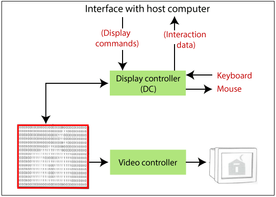 Working of Interactive Computer Graphics