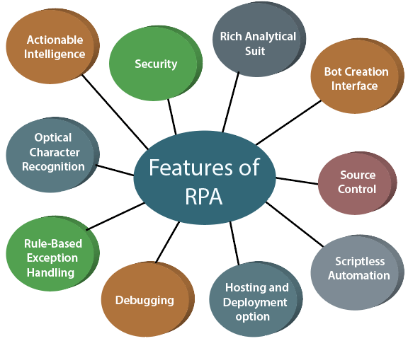 what-is-rpa-6