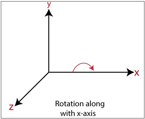 3D Rotation2