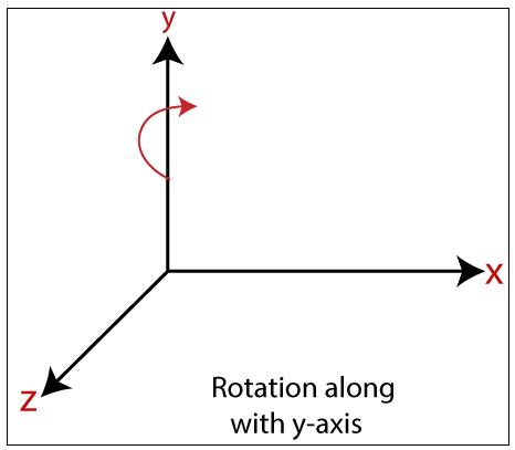 3D Rotation5