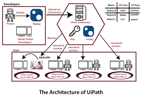 Architecture of UiPath