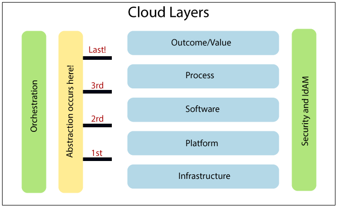 Cloud Cube Model