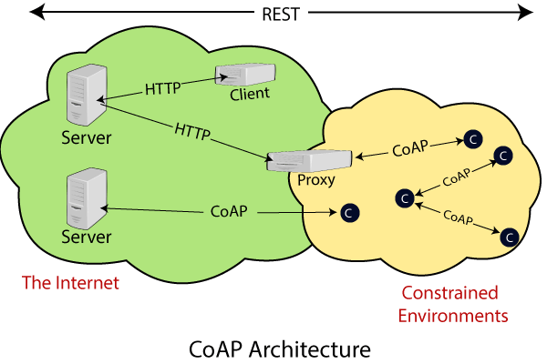 Constrained Application Protocol