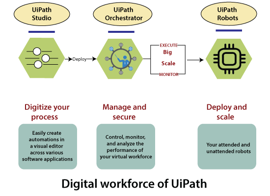Digital Workforce of UiPath