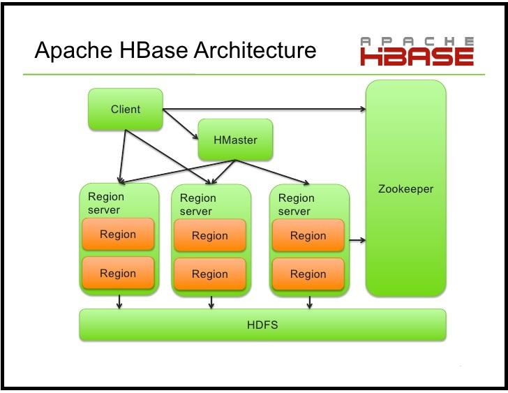 HBase Architecture