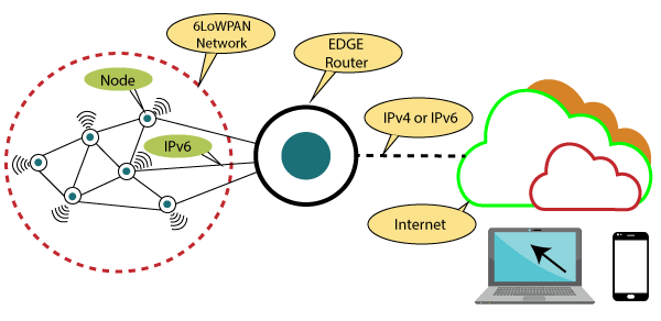 IPv6 Over Low-Power Wireless Personal Area Network