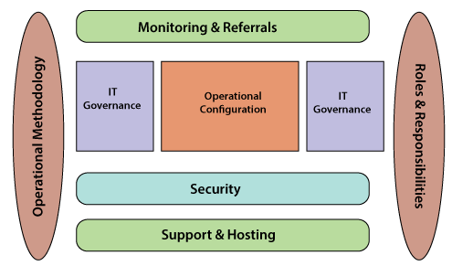 Operational Architecture of Blue Prism