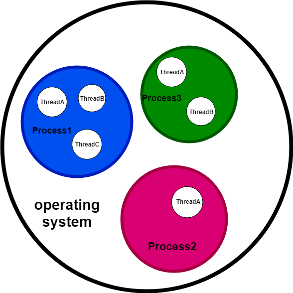 Process and Thread in Java