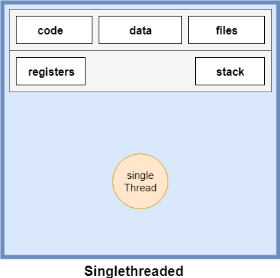 Process and Thread in Java2