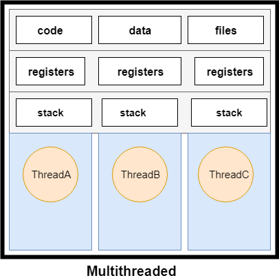 Process and Thread in Java3