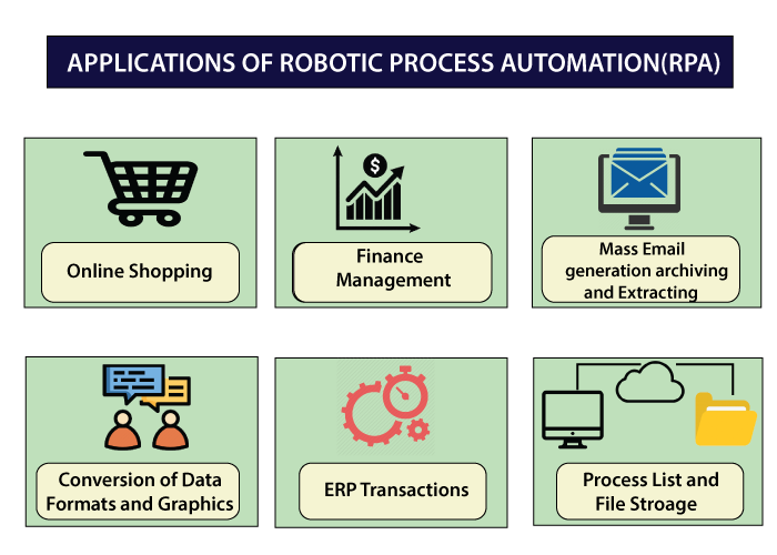 RPA Interview questions7