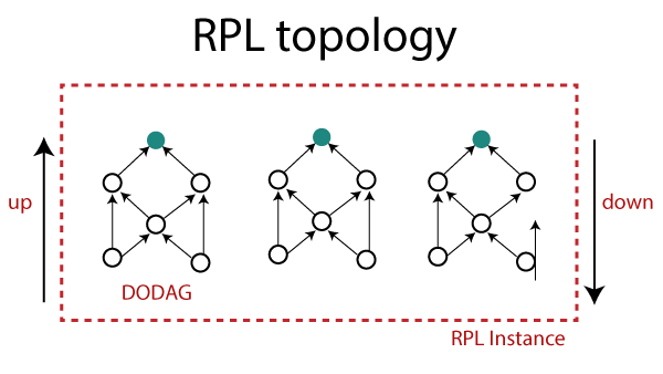 Routing Protocol for Low Power