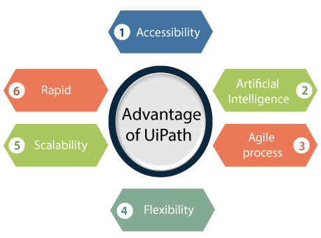 UiPath Advantage and Disadvantage