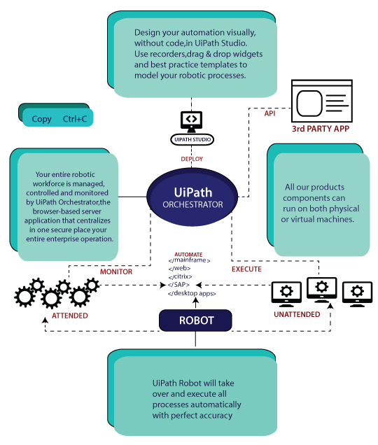 Workflow of UiPath