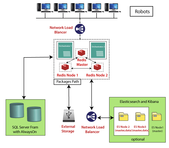 Automation Basics
