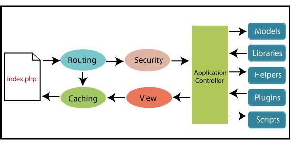 CodeIgniter Architecture