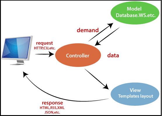 CodeIgniter Architecture2