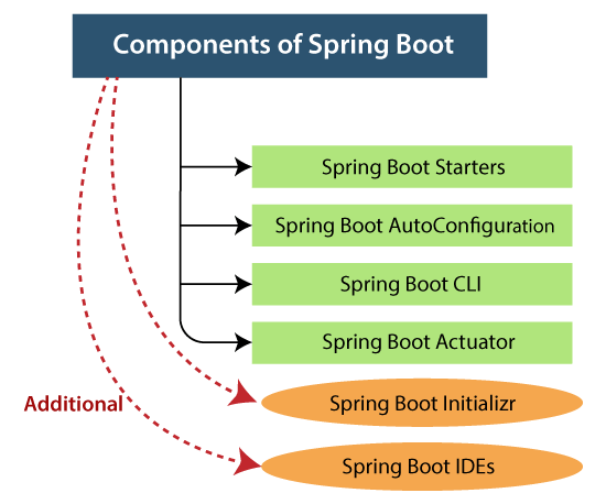 Components of Spring Boot