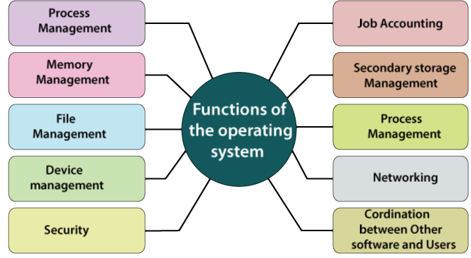 Functions of the Operating System