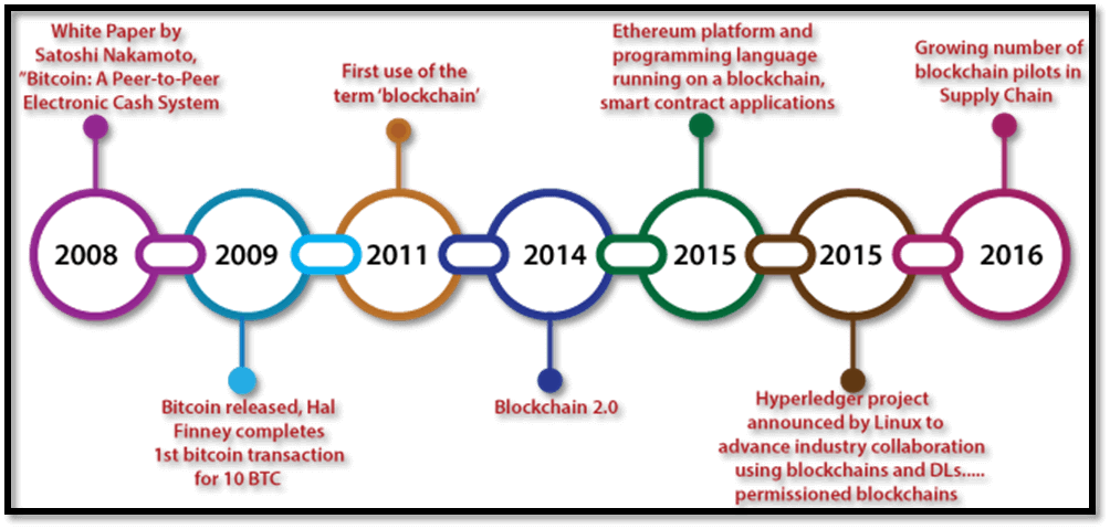 History of Blockchain