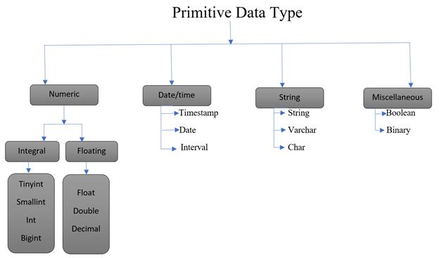 Hive Data Type