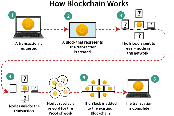 work in blockchain