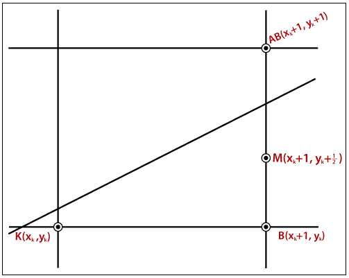 Mid-Point Line Drawing Algorithm