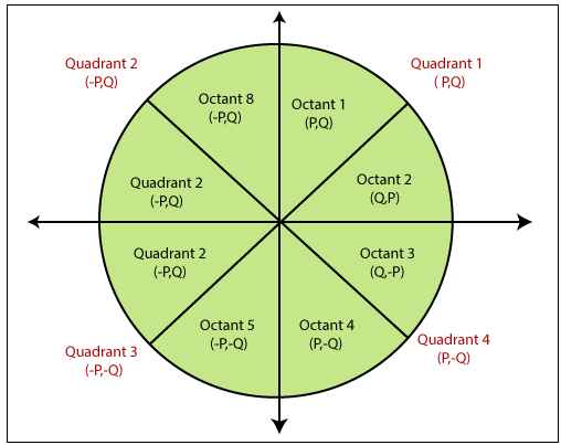 Midpoint Circle Drawing Algorithm