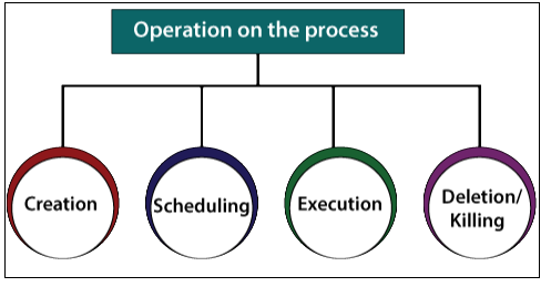 Operations on the Process