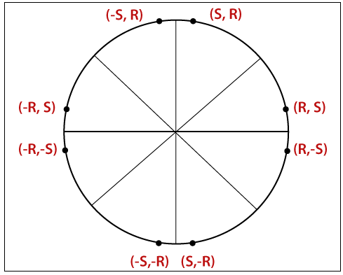 Scan Conversion of a Circle