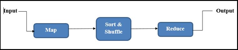 Data Flow in MapReduce