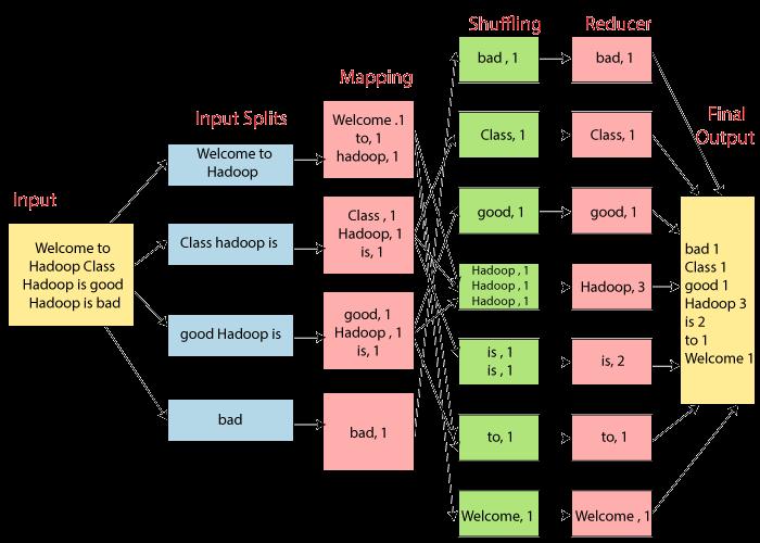 MapReduce Architecture