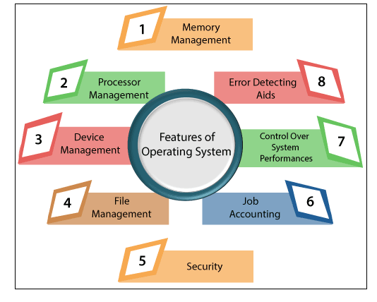 Objective of the Operating System
