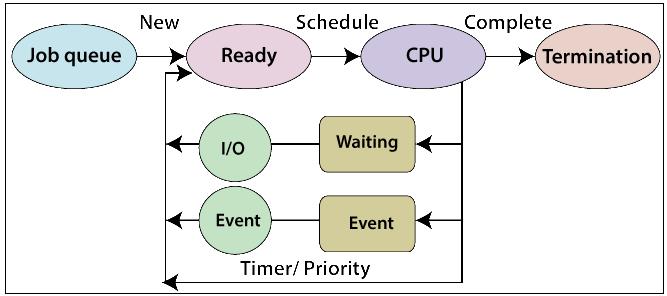 Process Queue
