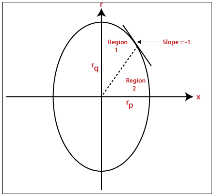 Scan Conversion of an Ellipse Computer Graphics