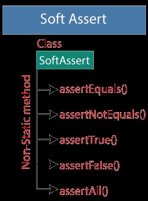 Selenium Assertion