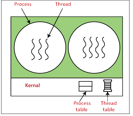 What is Thread and Types of Thread