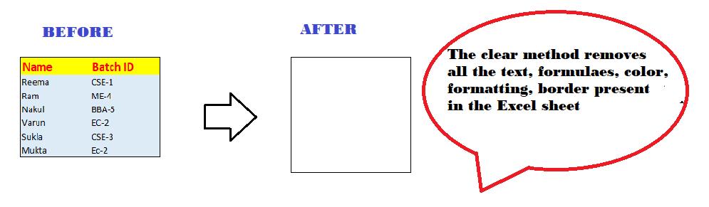 Four VBA Clear methods