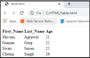 HTML Table Tag