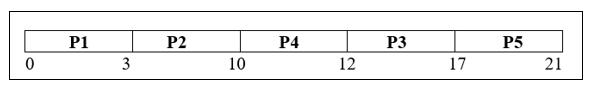 HRRN Scheduling in OS