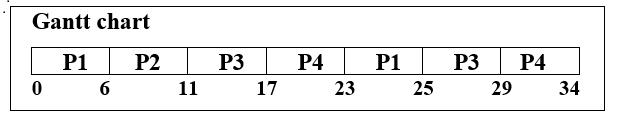 Round-Robin Scheduling Algorithm