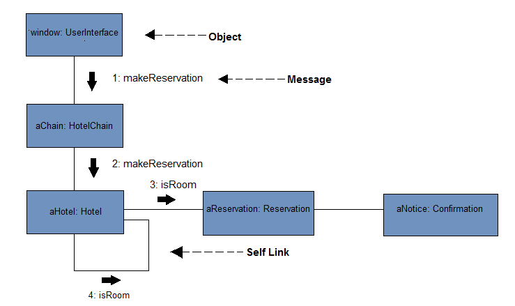 UML Collaboration Diagram - Tutorial And Example