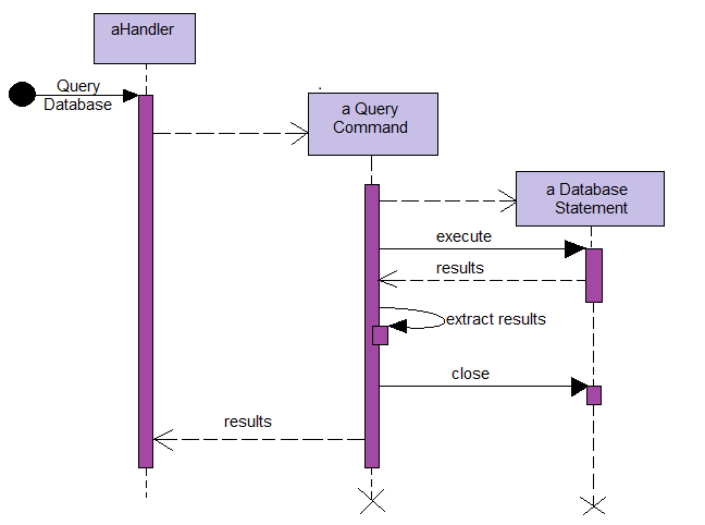 UML Sequence Diagram - Tutorial And Example