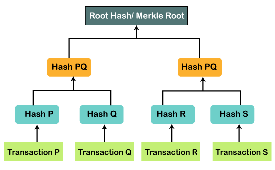 Blockchain Merkle Trees